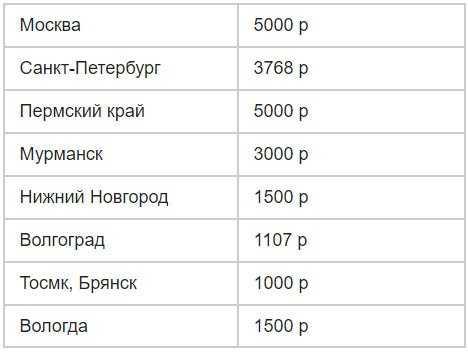 Выплаты на первоклассников в разных регионах РФ