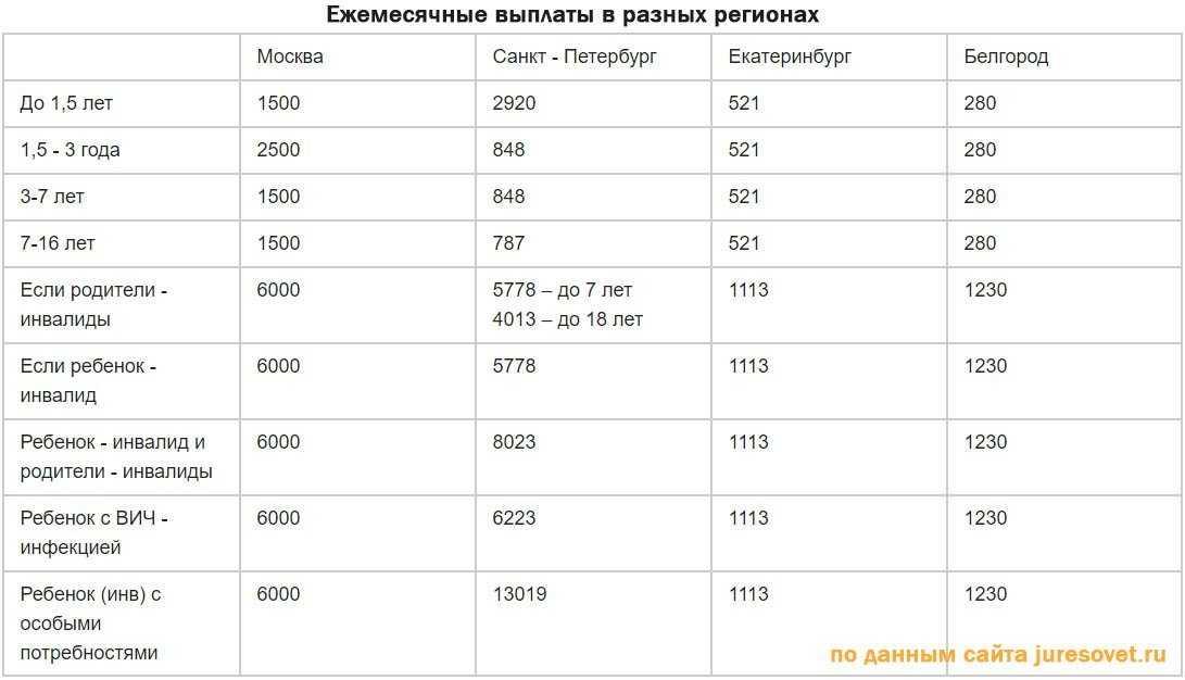 Таблица с ежемесячными выплатами на ребенка в регионах