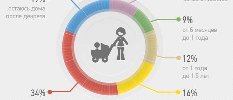 Как продлить декретный отпуск по беременности и родам