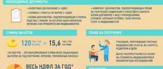 Информация по налоговым вычетам на лечение