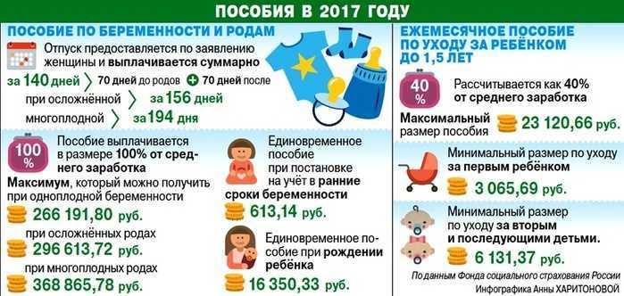 Размер выплат по беременности и родам