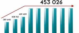 Индексация маткапитала по годам