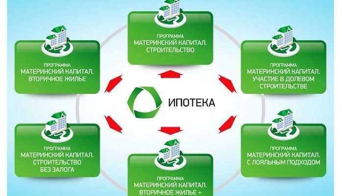 Изображение - Ипотека с материнским капиталом условия mk-ipoteka