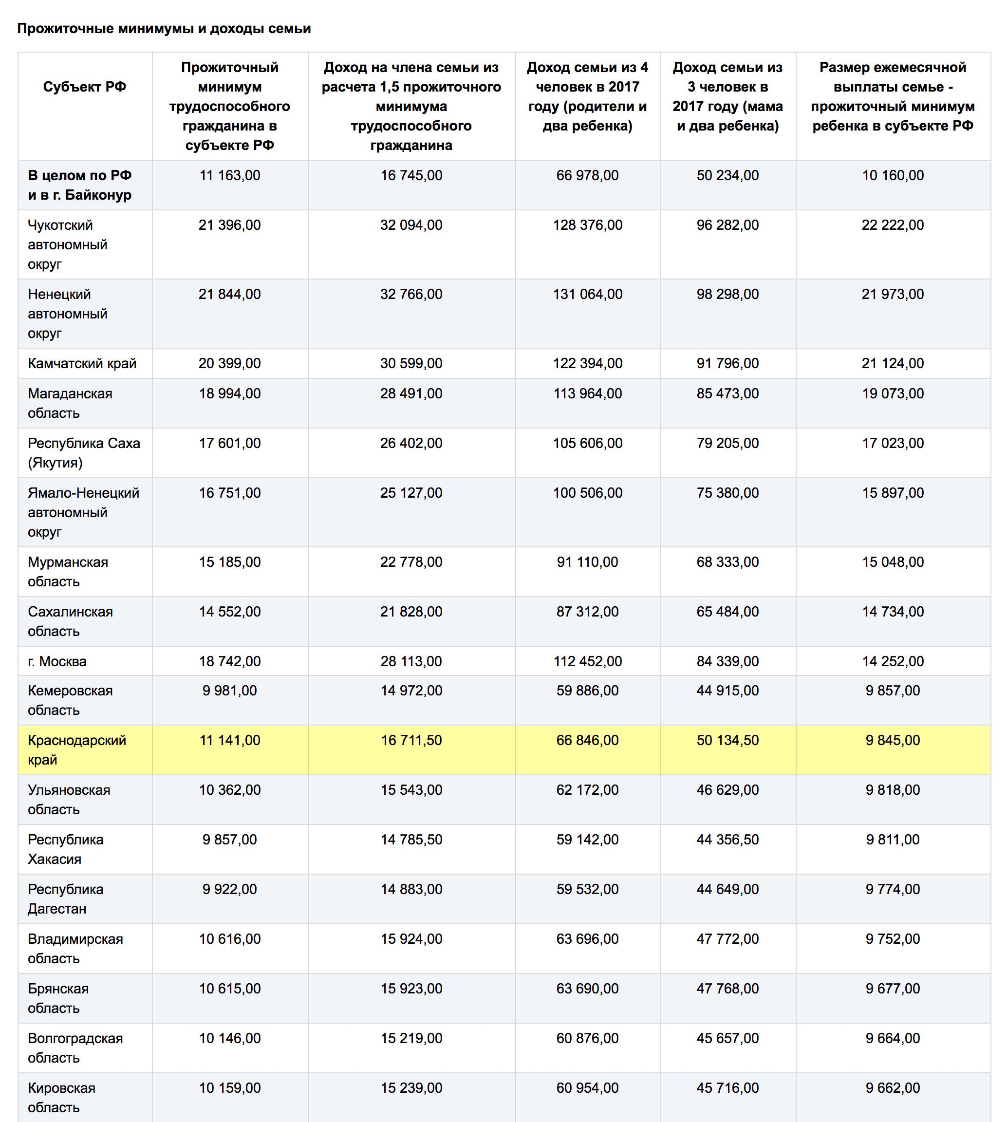 Таблица ПМ и выплат в регионах
