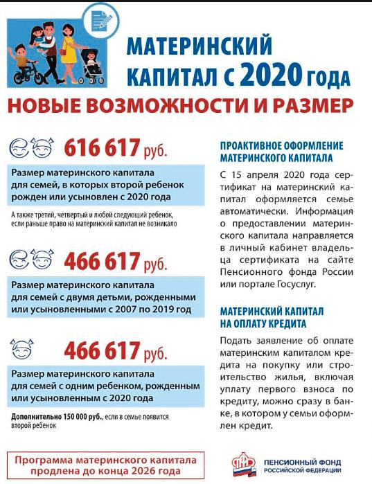 Маткапитал - изменения программы в 2020 году